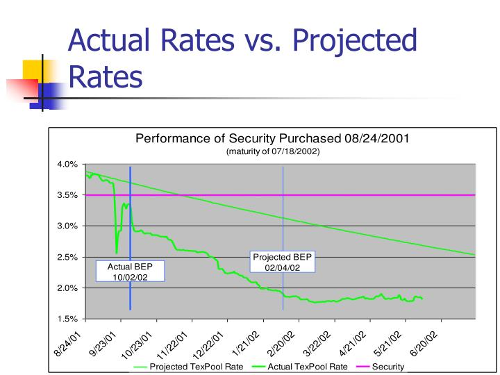 Actual Rates vs. Projected Rates