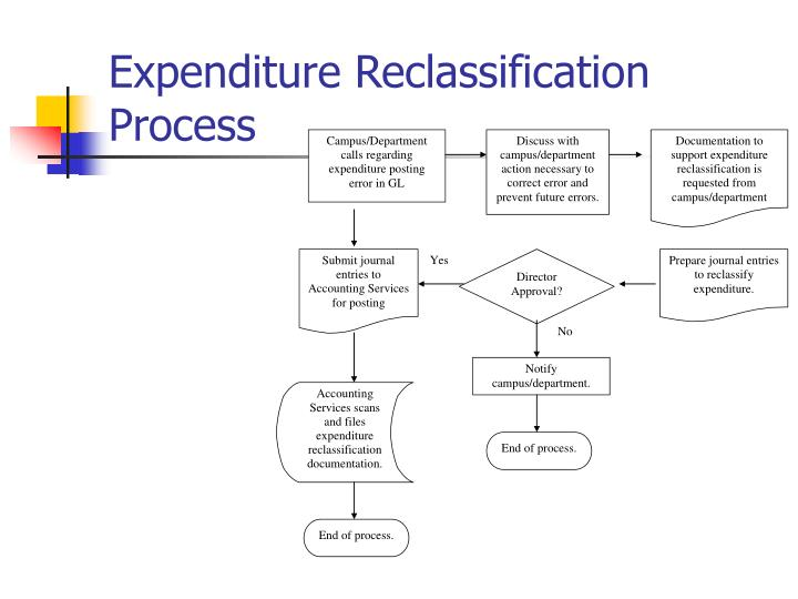 Expenditure Reclassification Process