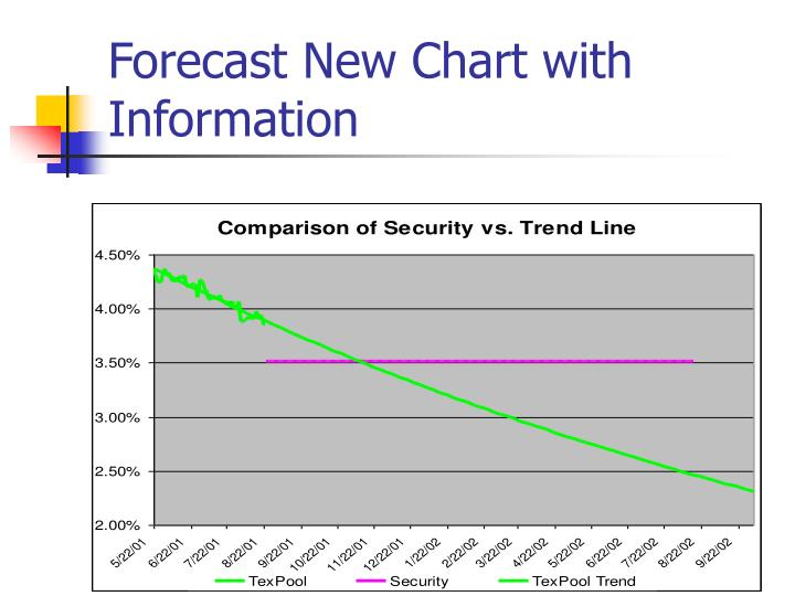 Forecast New Chart with Information