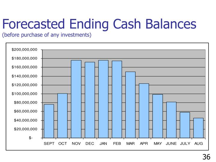 Forecasted Ending Cash Balances