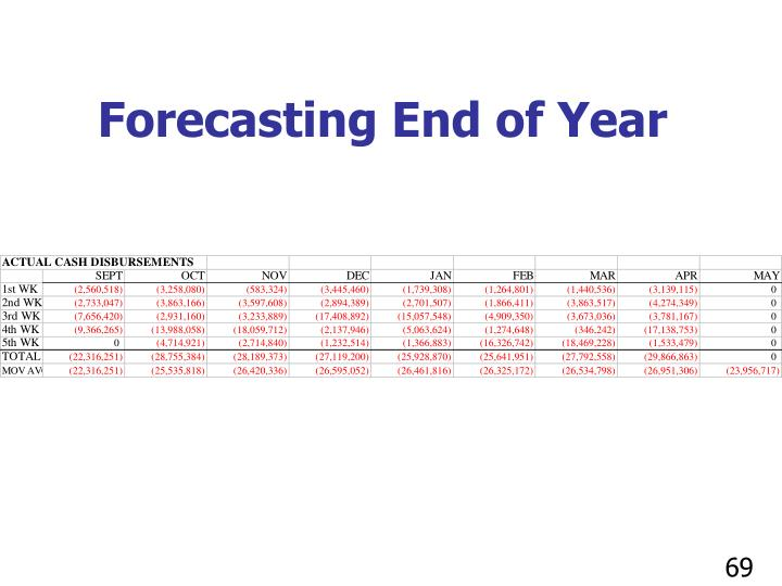 Forecasting End of Year