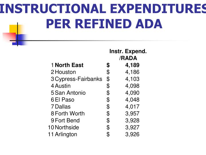 INSTRUCTIONAL EXPENDITURES  PER REFINED ADA