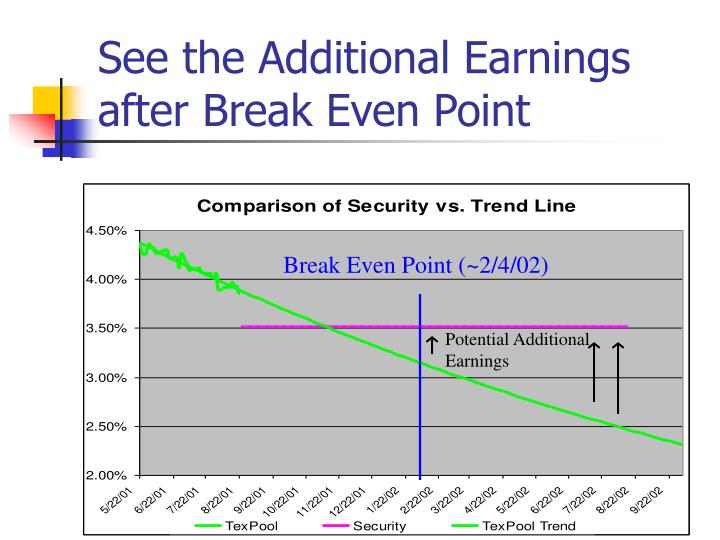 See the Additional Earnings after Break Even Point