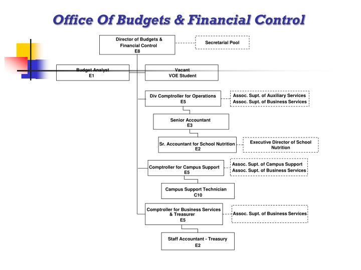 Office Of Budgets & Financial Control