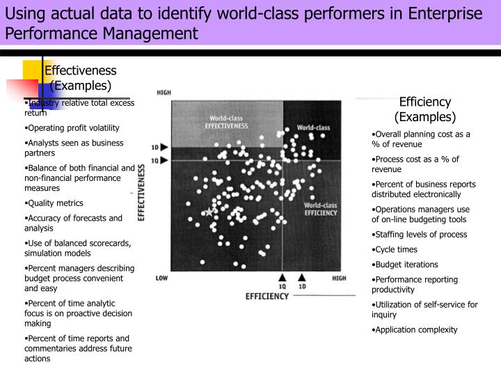 Using actual data to identify world-class performers in Enterprise Performance Management