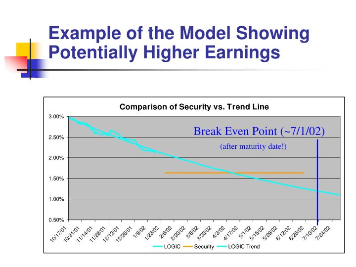 Example of the Model Showing Potentially Higher Earnings