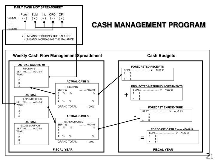 DAILY CASH MGT.SPREADSHEET