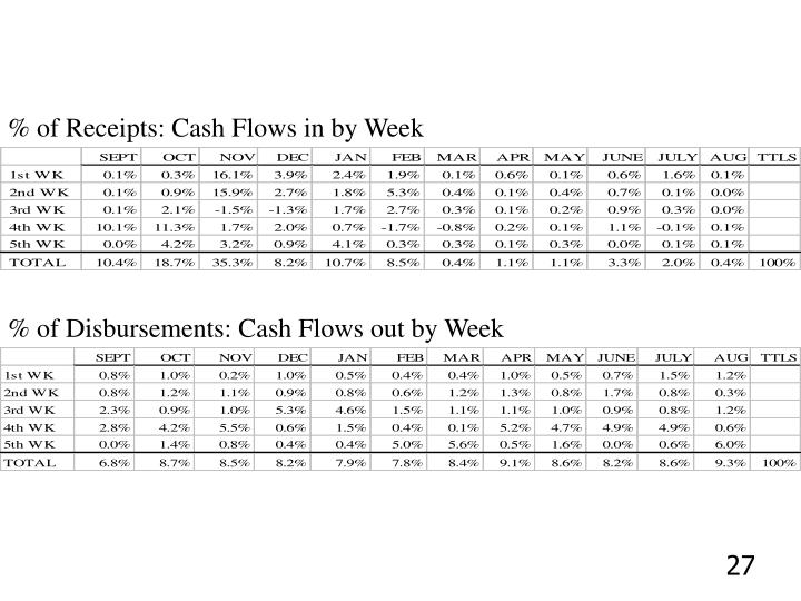 % of Receipts: Cash Flows in by Week