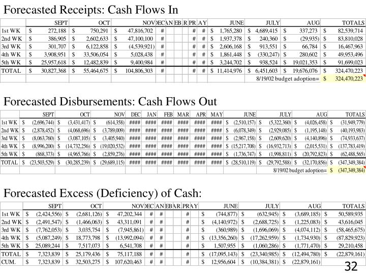 Forecasted Receipts: Cash Flows In