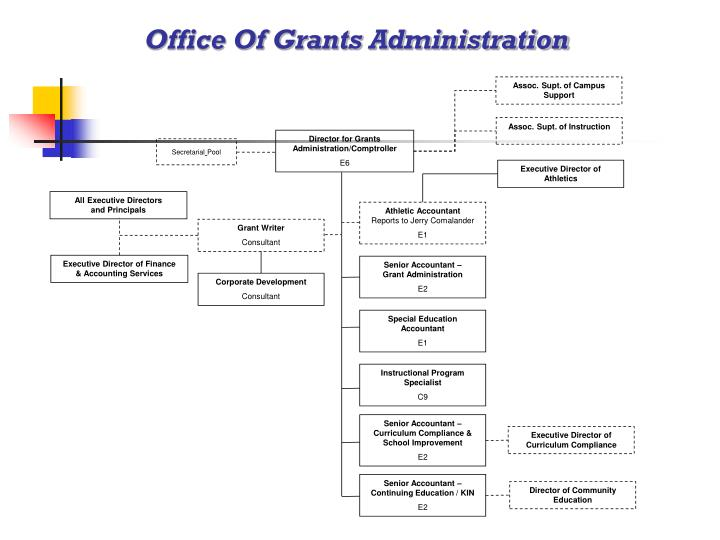 Office Of Grants Administration