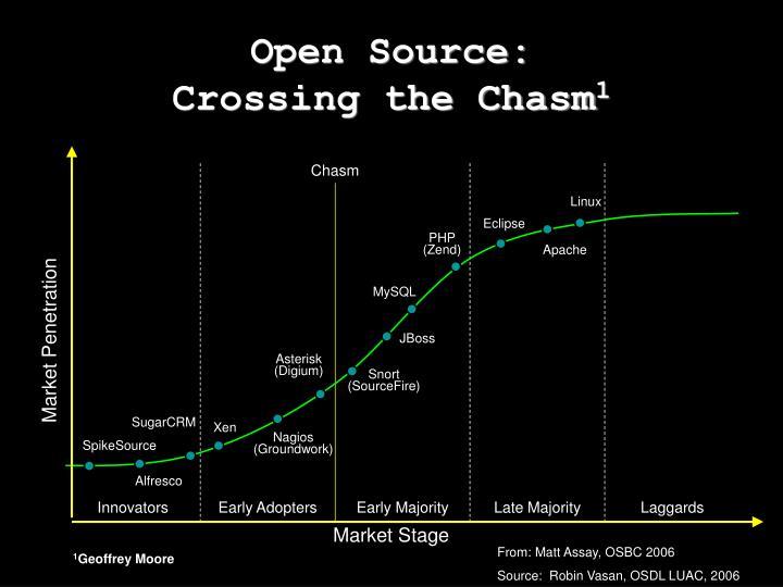 Open Source: