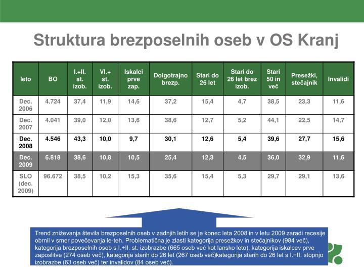 Struktura brezposelnih oseb v OS Kranj
