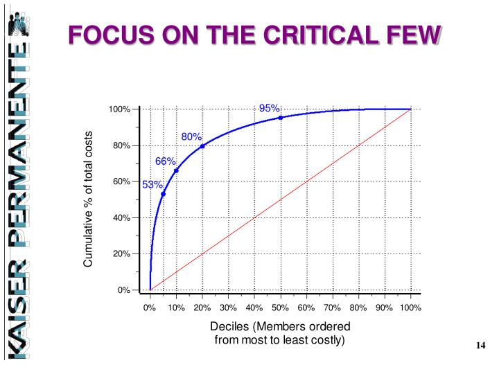 FOCUS ON THE CRITICAL FEW
