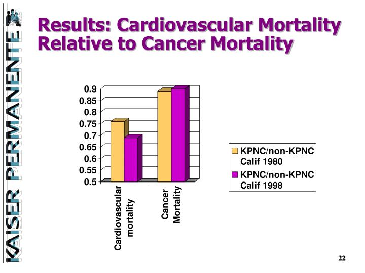 Results: Cardiovascular Mortality Relative to Cancer Mortality