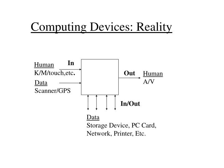 Computing Devices: Reality