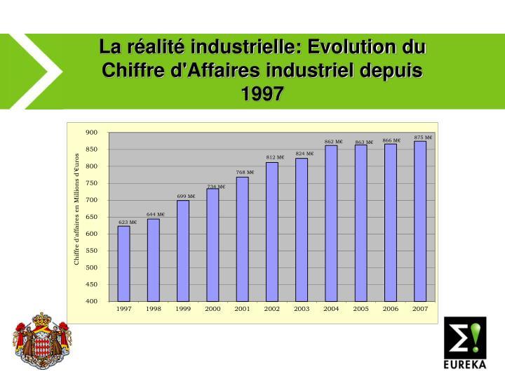 La réalité industrielle: Evolution du Chiffre d'Affaires industriel depuis 1997