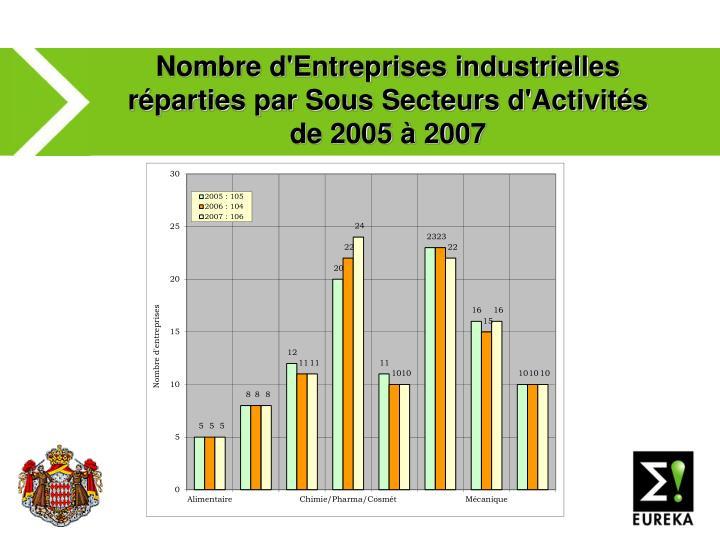 Nombre d'Entreprises industrielles réparties par Sous Secteurs d'Activités de 2005 à 2007