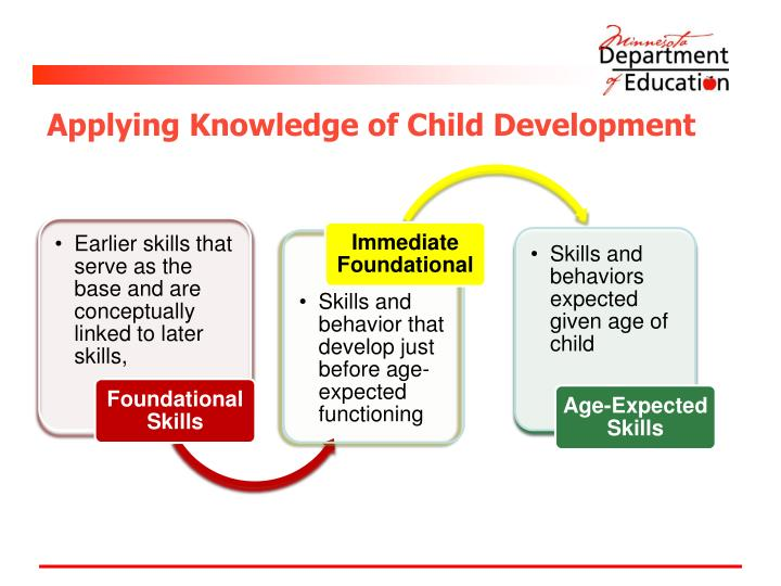 Applying Knowledge of Child Development