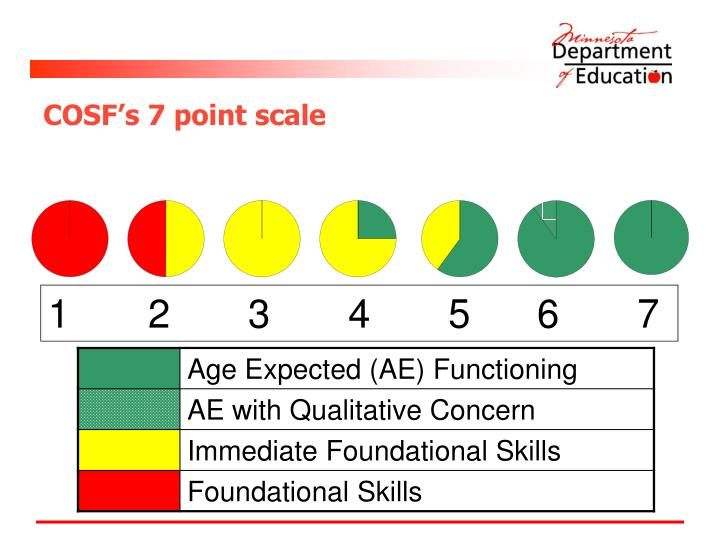 COSF's 7 point scale
