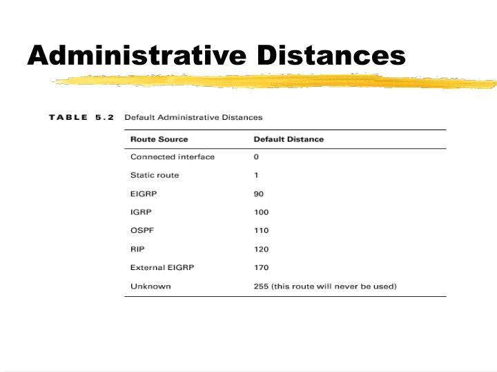 Administrative Distances