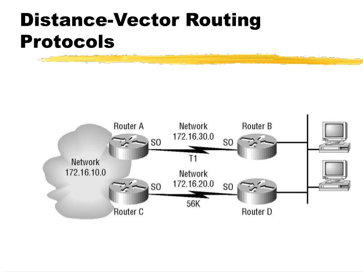 Distance-Vector Routing Protocols