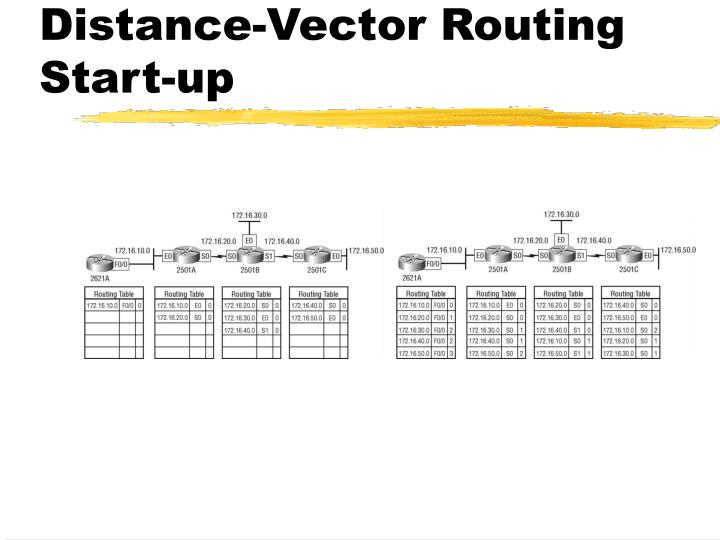 Distance-Vector Routing Start-up