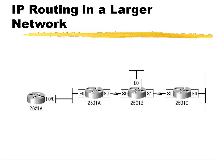 IP Routing in a Larger Network