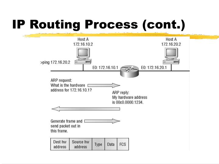 IP Routing Process (cont.)