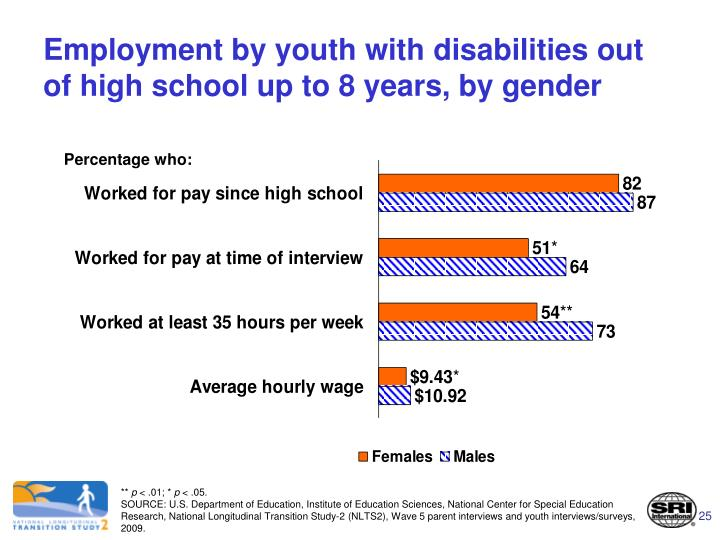 Employment by youth with disabilities out of high school up to 8 years, by gender