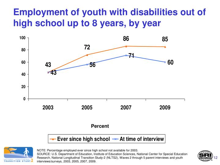 Employment of youth with disabilities out of high school up to 8 years, by year