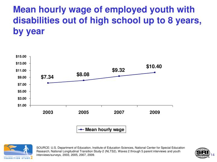 Mean hourly wage of employed youth with disabilities out of high school up to 8 years, by year