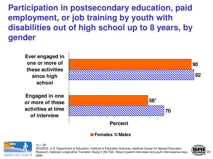Participation in postsecondary education, paid employment, or job training by youth with disabilities out of high school up to 8 years, by gender