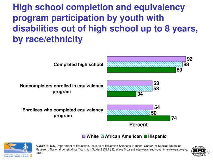 High school completion and equivalency program participation by youth with disabilities out of high school up to 8 years, by race/ethnicity