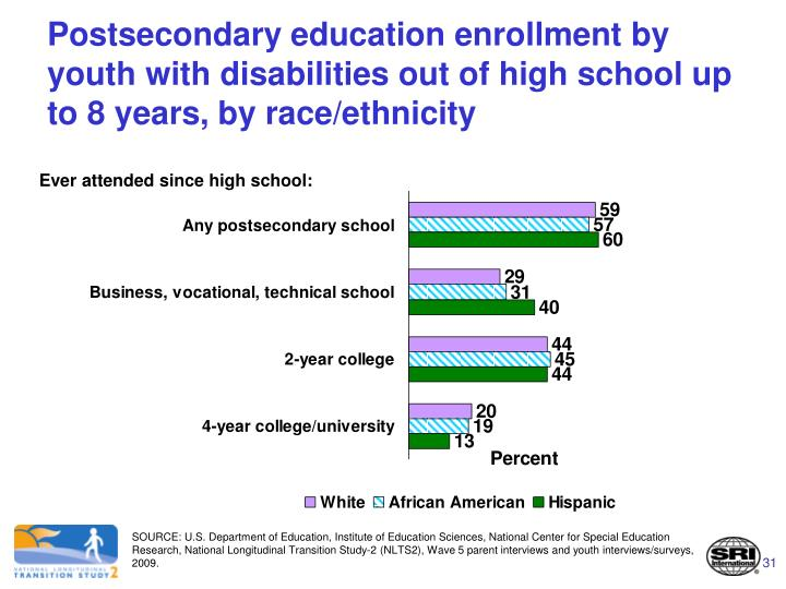 Postsecondary education enrollment by youth with disabilities out of high school up to 8 years, by race/ethnicity