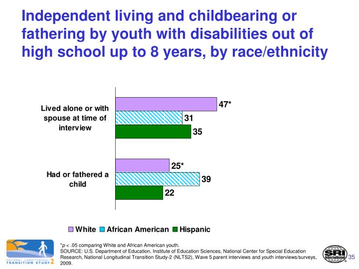 Independent living and childbearing or fathering by youth with disabilities out of high school up to 8 years, by race/ethnicity