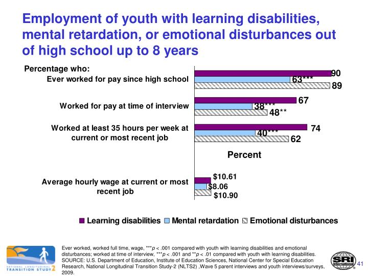 Employment of youth with learning disabilities, mental retardation, or emotional disturbances out of high school up to 8 years
