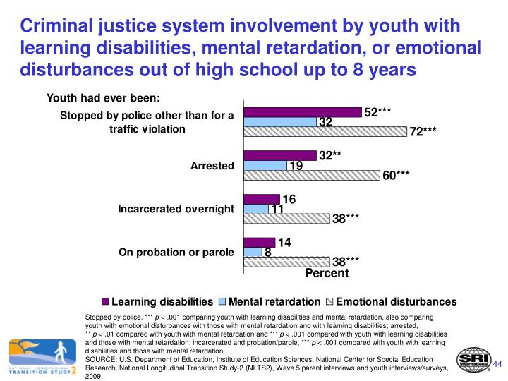 Criminal justice system involvement by youth with learning disabilities, mental retardation, or emotional disturbances out of high school up to 8 years