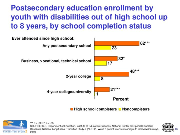 Postsecondary education enrollment by youth with disabilities out of high school up to 8 years, by school completion status