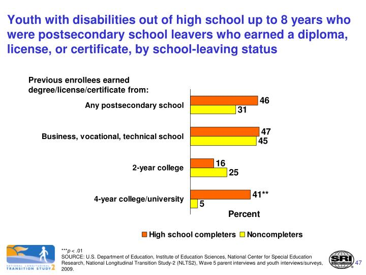 Youth with disabilities out of high school up to 8 years who were postsecondary school leavers who earned a diploma, license, or certificate, by school-leaving status