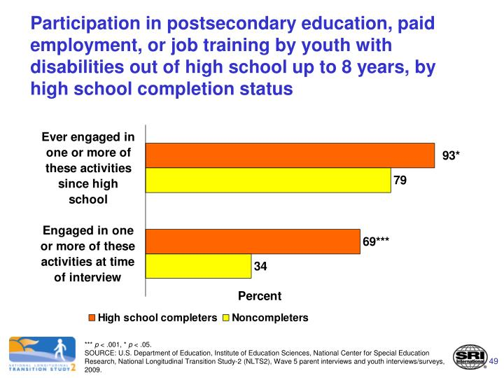 Participation in postsecondary education, paid employment, or job training by youth with disabilities out of high school up to 8 years, by high school completion status