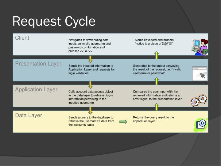 Request Cycle