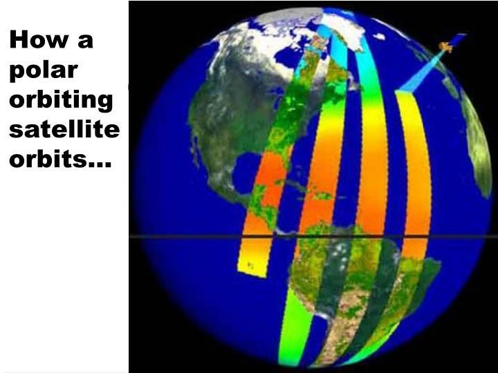 How a polar orbiting satellite orbits…