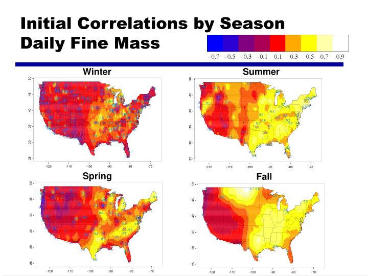 Initial Correlations by Season