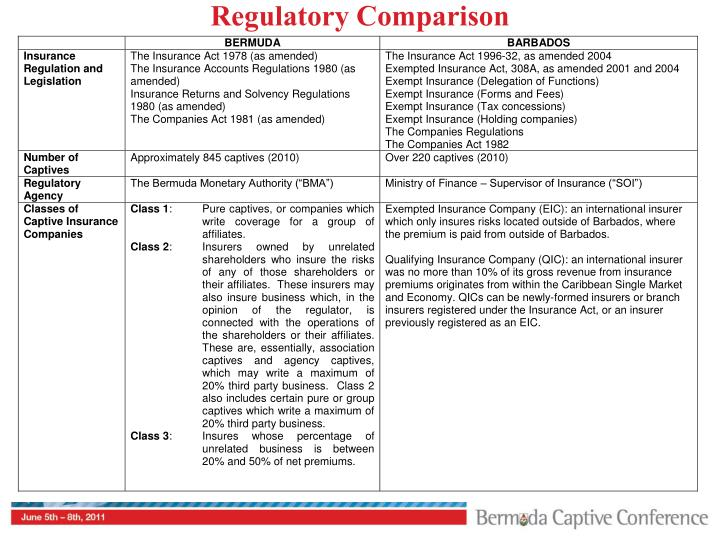 Regulatory Comparison