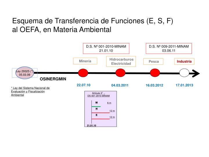 Esquema de Transferencia de Funciones (E, S, F)