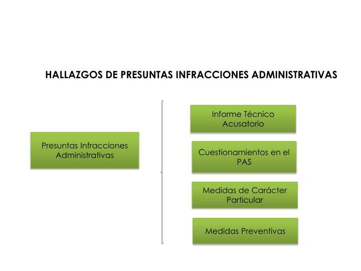 HALLAZGOS DE PRESUNTAS INFRACCIONES ADMINISTRATIVAS