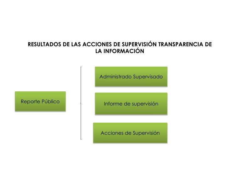 RESULTADOS DE LAS ACCIONES DE SUPERVISIÓN TRANSPARENCIA DE LA INFORMACIÓN