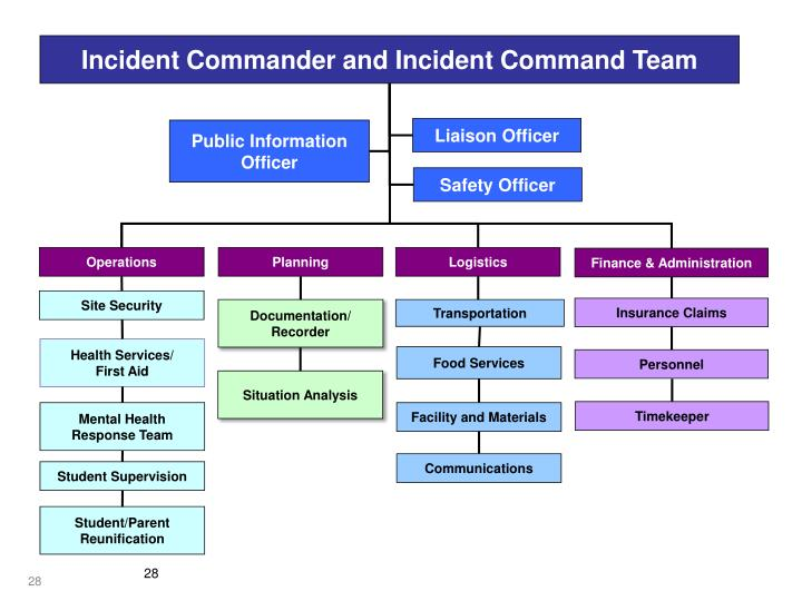 Incident Commander and Incident Command Team