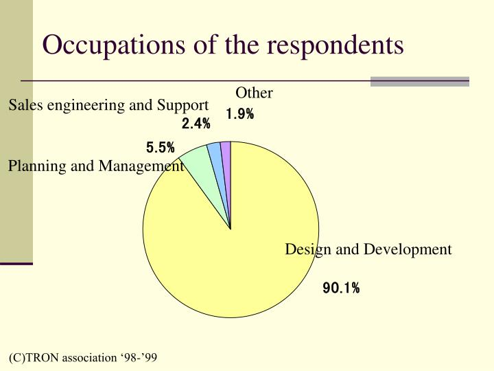Occupations of the respondents