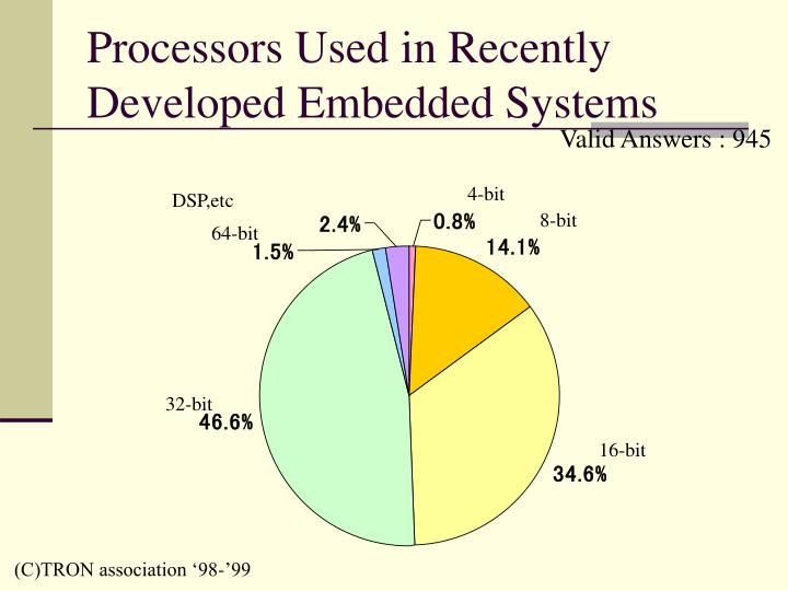 Processors Used in Recently Developed Embedded Systems